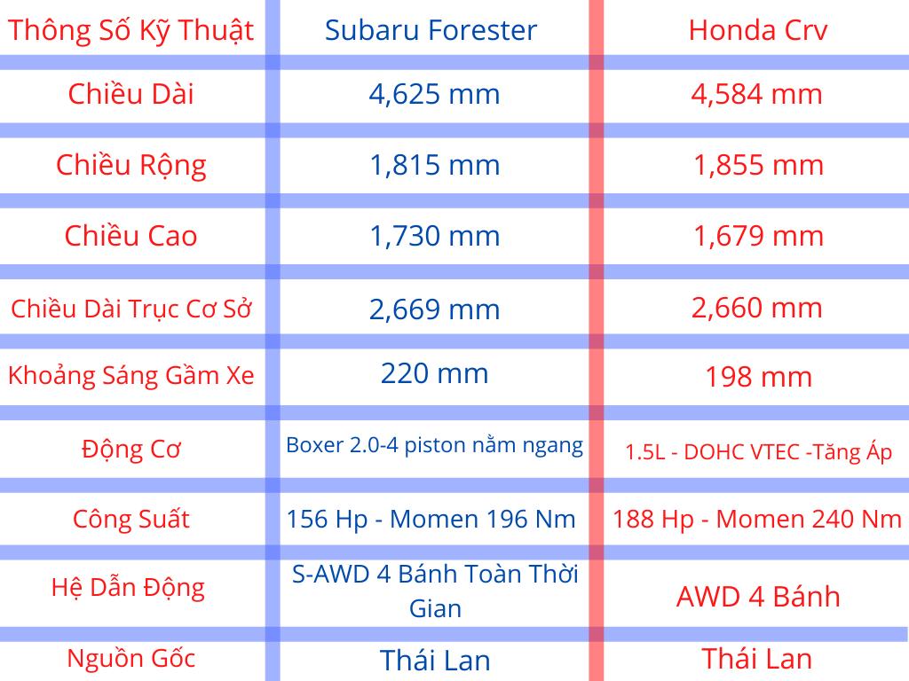 Thông số kỹ thuật Honda Crv và Forester 2020