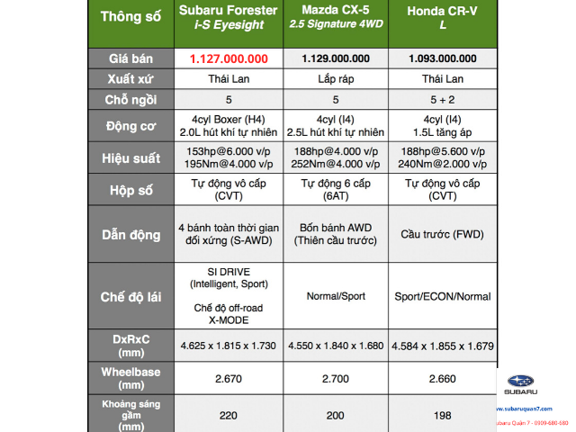 So sánh Subaru Forester